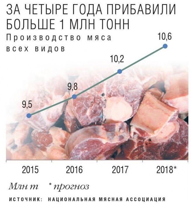 Мясные рынки дошли до точки. Обеспеченность свининой составляет почти 100%, а по птице ожидается откат